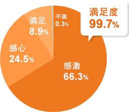 2018年度 利用者アンケート結果