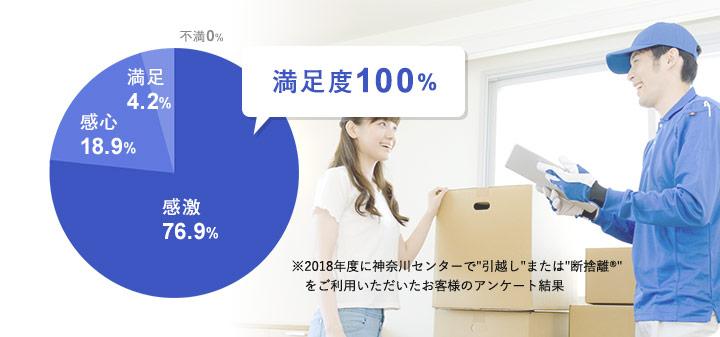 2018年度 神奈川センターはお客様満足度100%のご評価をいただきました。
