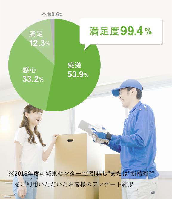 2018年度 神奈川センターはお客様満足度99.4%のご評価をいただきました。